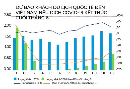 Dự báo khách du lịch quốc tế đến Việt Nam nếu dịch Covid-19 kết thúc cuối tháng 6/2020