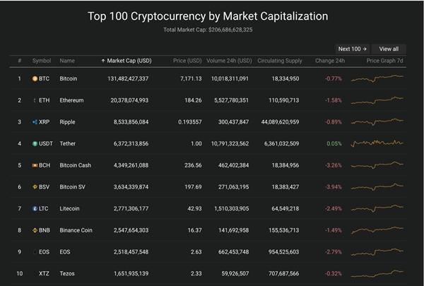 Trong top 10 đồng tiền giá trị cao trên thị trường có 9/10 đồng tiền giảm giá so với 24 giờ qua.