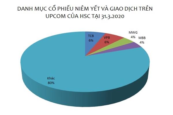 Nguồn: NCĐT tổng hợp.
