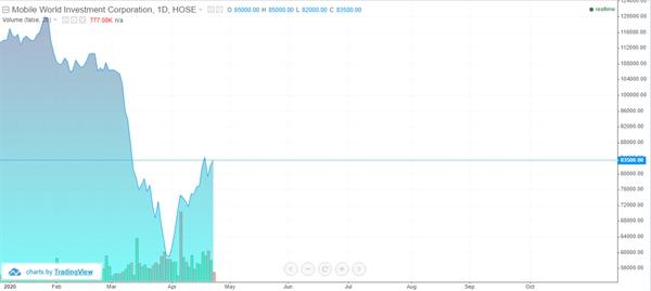 Diễn biến cổ phiếu MWG