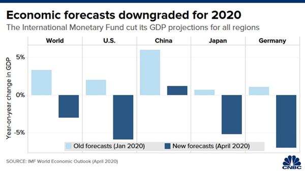 dự báo kinh tế xuống cấp cho năm 2020