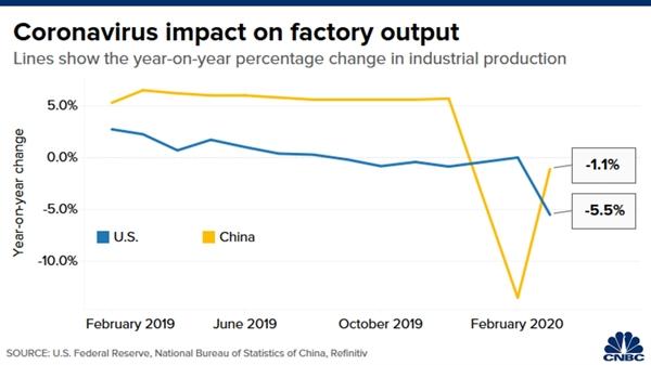Tác động của đại dịch COVID-19 đến sản lượng của các nhà máy trên toàn cầu