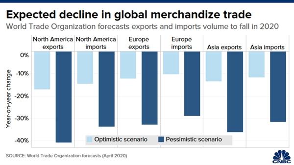 sự suy giảm dự kiến trong thương mại toàn cầu