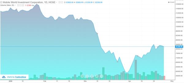 Diễn biến cổ phiếu MWG.