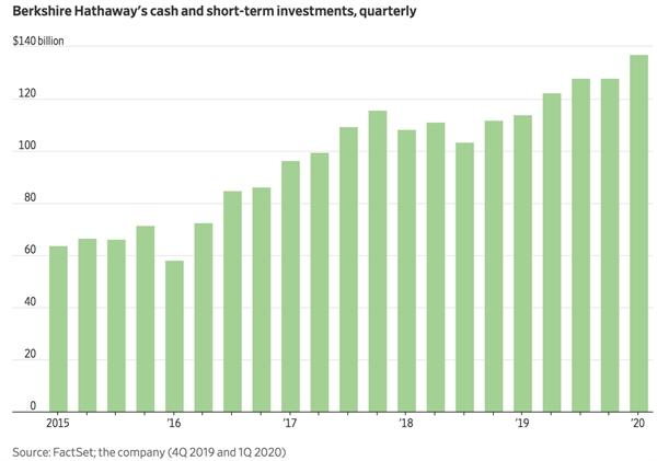 tiền mặt và đầu tư ngắn hạn hàng quý của Berkshire Hathaway's