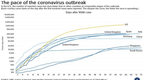 Tốc độ bùng phát của đại dịch COVID-19 với các quốc gia. Nguồn: CNBC