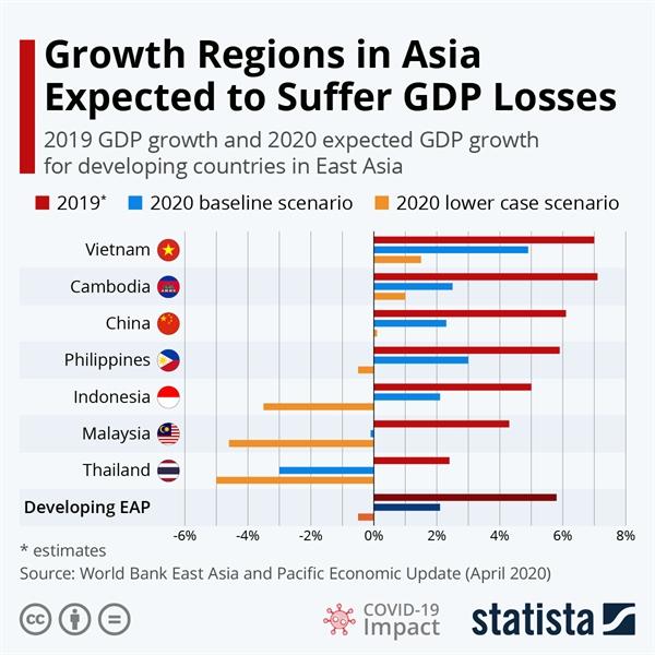 Các kịch bản về thiệt hại GDP các nước tại châu Á do COVID-19 gây ra.
