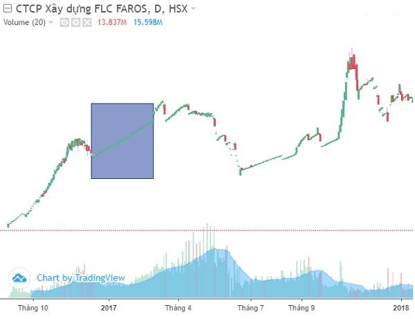 Cổ phiếu ROS tăng phi mã theo mô hình đường thẳng. Ảnh: FireAnt.