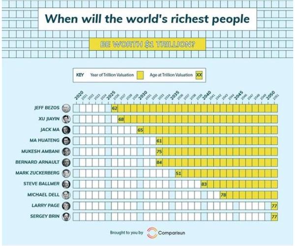 Khối tài sản của tỷ phú Jeff Bezos có thể đạt mức 1.000 tỉ USD vào năm 2026. Ảnh: Comparisun