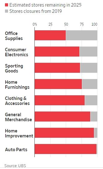 UBS ước tính số lượng cửa hàng bán lẻ ở Mỹ sẽ giảm xuống còn 782.000. Màu đỏ là các cửa hàng dự kiến còn lại vào năm 2025. Màu xám là đã đóng từ 2019