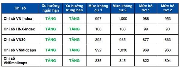 Nguồn: Công ty chứng khoán Yuanta Việt Nam.