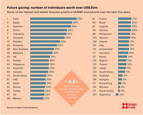 người siêu giàu đang không ngừng tăng lên. Mô hình Wealth Sizing dự báo cho 5 năm tới, xem xét các quốc gia sẽ phát triển dân số UHNWI.