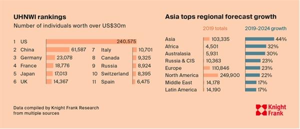 Số lượng người siêu giàu hiện tại vẫn nhiều nhất ở Mỹ với 240.575 người, thứ hai là Trung Quốc và thứ ba là Đức.