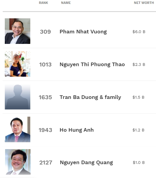Theo Forbes, hiện nay Việt Nam có 5 tỷ phú USD. Ông Phạm Nhật Vượng - Chủ tịch HĐQT Vingroup hiện đứng ở vị trí 309 thế giới với tài sản 6.0 tỷ USD.