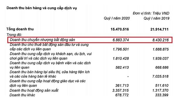 Doanh thu của mảng chuyển nhượng bất động sản chiếm phần lớn trong cơ cấu doanh thu của Tập đoàn Vingroup. Nguồn: VIC.
