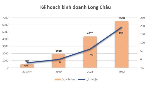Long Châu liên tục mở rộng hệ thống nhà thuốc và cho rằng đã tìm thấy phương thức thành công trong lĩnh vực này.