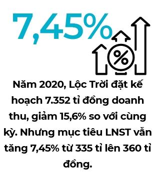 Kế hoạch kinh doanh của Lộc Trời trong 2020.