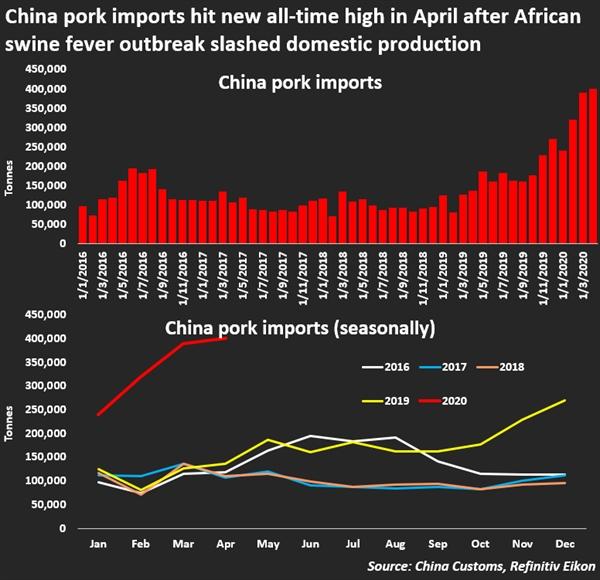Nhập khẩu thịt lợn ở Trung Quốc ngày càng tăng mạnh. Ảnh: Reuters