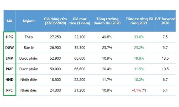 Nhóm cổ phiếu tăng trưởng được Mirae Asset đánh giá tích cực và kỳ vọng thu hút dòng tiền trong thời gian tới.