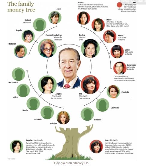 Ông Ho có 17 người con với 4 người vợ. Các thành viên trong gia đình đang trong một cuộc tranh chấp về tài sản.