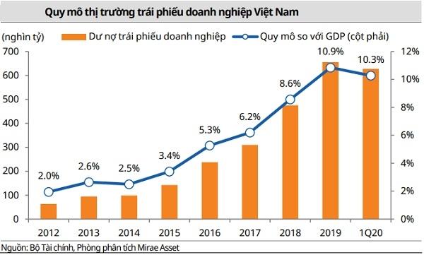 Quy mô thị trường trái phiếu doanh nghiệp Việt Nam ngày càng tăng.