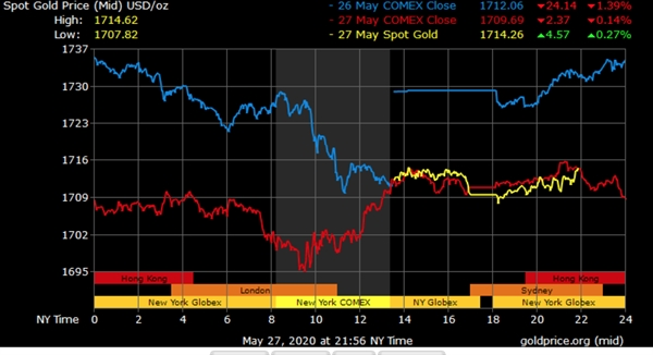 Giá vàng thế giới tụt giảm khá mạnh trong bối cảnh chứng khoán toàn cầu tăng chưa có điểm dừng. Hình ảnh diễn biến giá vàng trong 3 ngày qua. Nguồn: Goldprice