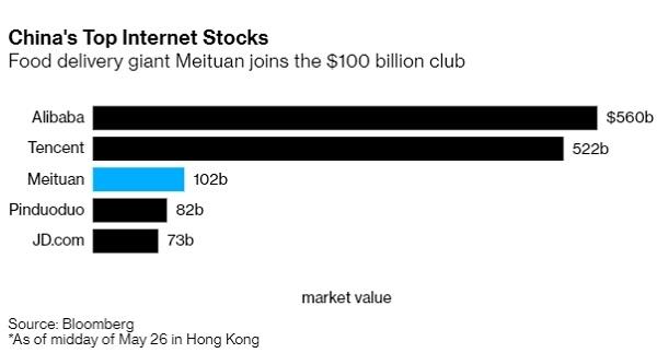 Lần đầu tiên kể từ khi phát hành cổ phiếu ra công chúng (IPO), giá trị vốn hóa của Meituan đạt mức hơn 100 tỉ USD.