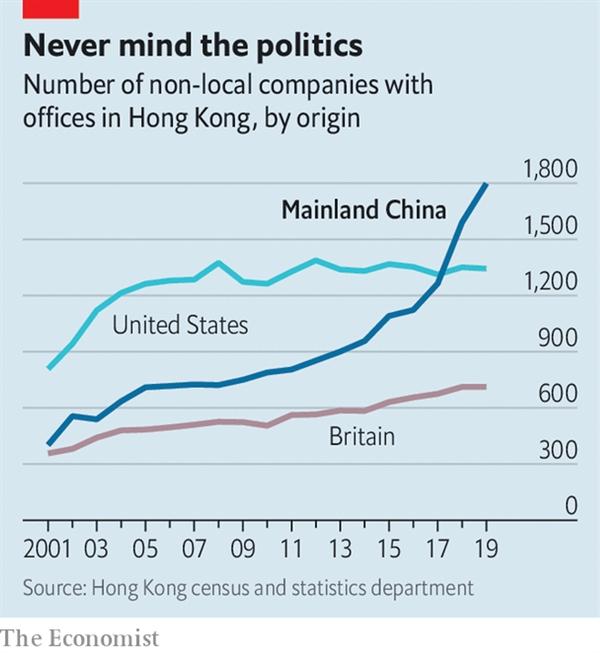 Số các công ty có văn phòng đặt tại Hồng Kông