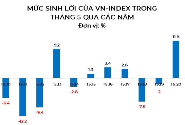 Lần đầu tiên trong 10 năm qua, chỉ số VN-Index tăng gần 12% trong tháng 5. Nguồn: NCĐT.