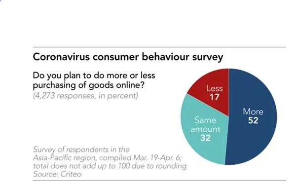 Khảo sát hàng vi tiêu dùng trong mua dịch