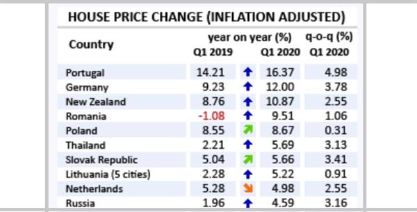 Top 10 quốc gia có giá nhà tăng mạnh nhất trong quý I/2020. Nguồn: Globalpropertyguide.