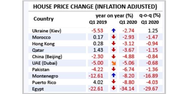 Top 10 quốc gia có giá nhà giảm mạnh nhất trong quý I/2020. Nguồn: Globalpropertyguide.