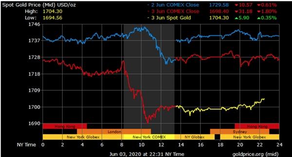 Vàng tạm thời thiếu động lực do TTCK ấm lên trong ngắn hạn. Giao dịch vàng trong 3 ngày qua. Ảnh: Goldprice