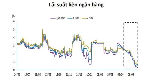Lãi suất liên ngân hàng xuống mức thấp nhất trong vòng 1 năm qua. Nguồn: BVSC.