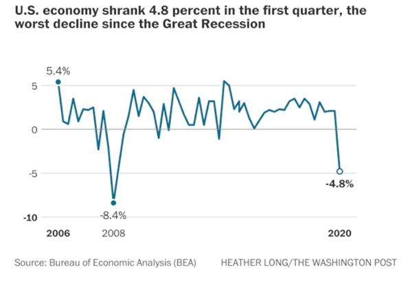 Nền kinh tế Hoa Kỳ đã giảm 4,8% trong quý đầu tiên, mức giảm tồi tệ nhất kể từ cuộc Đại suy thoái