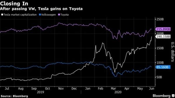 Vốn hóa của Tesla đã vượt qua Volkswagen và chuẩn bị vượt Toyota.