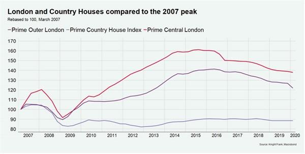 Giá tại London hiện cao hơn từ 20% đến 40% so với đỉnh khủng hoảng tiền tài chính năm 2007. Nguồn: Worldpropertyjournal.