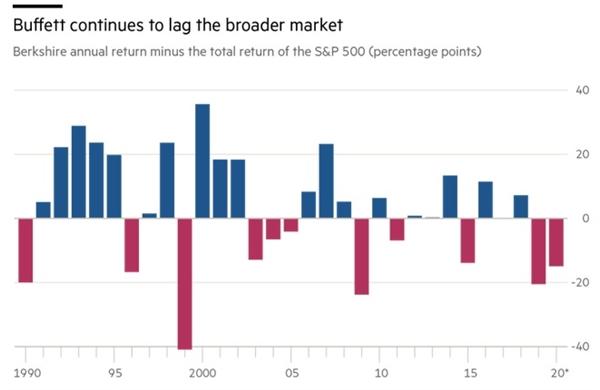 Lợi suất năm của Berkshire thua kém so với chỉ số S&P 500. Nguồn: Financial Times.
