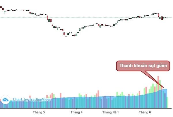 Thanh khoản thị trường sụt giảm mạnh trong 3 phiên gần đây.