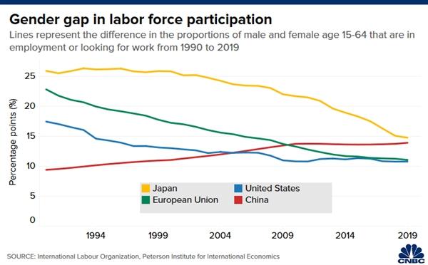 Sự bất bình đẳng giới trong lực lượng lao động các nước đang giảm dần. Riêng Trung Quốc lại ngày càng tăng. Nguồn ảnh: ILO