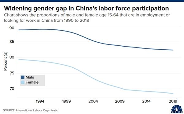 Lao động nam chiếm phần lớn trong lực lượng lao động Trung Quốc. Nguồn ảnh: ILO