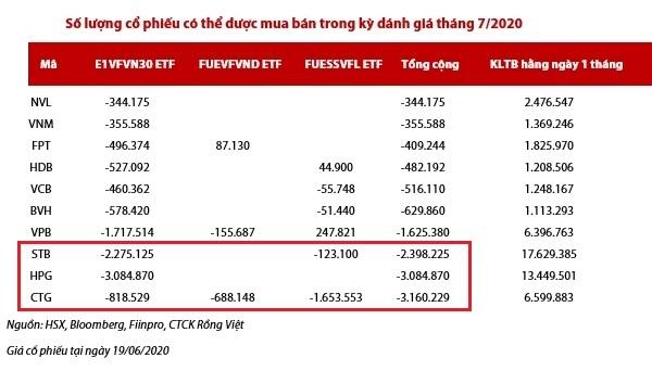Top 10 cổ phiếu bị bán ròng mạnh nhất theo dự báo của VDSC.