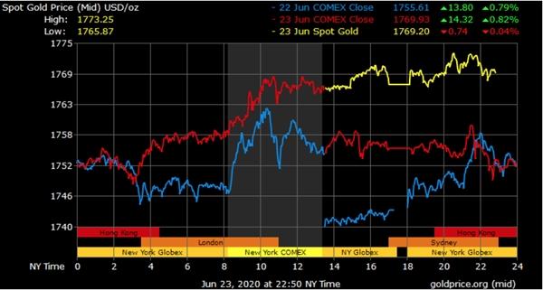 Diễn biến giá vàng trong 3 ngày qua. Ảnh: Goldprice