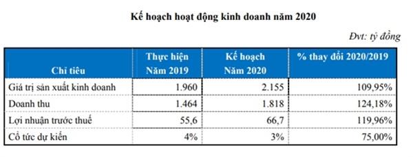 Kế hoạch kinh doanh của HAN năm 2020. Nguồn: HAN.