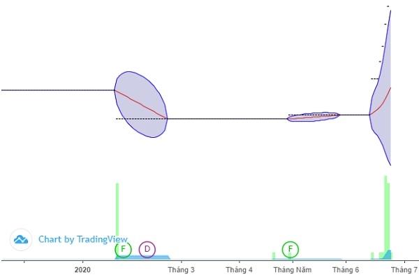 Trên sàn UPCoM, cổ phiếu HAN là cổ phiếu không có thanh khoản. 2 phiên gần đây mới được giao dịch trên 1.000 cổ phiếu mỗi phiên. Ảnh: FireAnt.