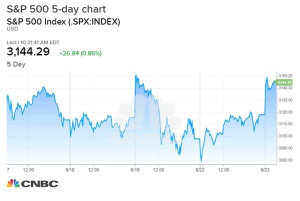 Chỉ số S&P 500 đã tăng hơn 20% trong quý qua. Nguồn: CNBC.