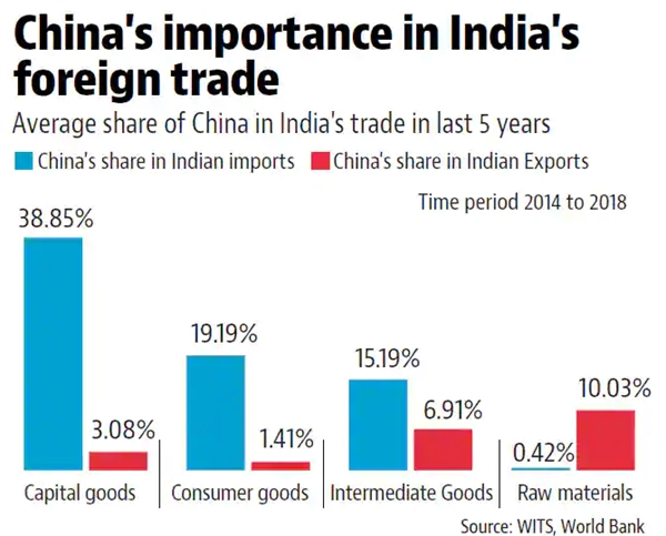 Trung Quốc là nguồn nhập khẩu lớn nhất của Ấn Độ. Nguồn ảnh: World Bank