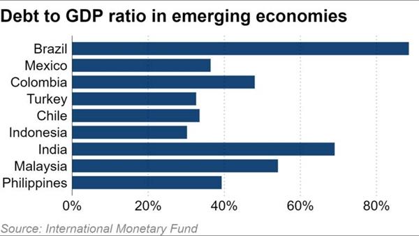 Tỉ tệ nợ trên GDP ở các nền kinh tế mới nổi. Nguồn ảnh: IMF