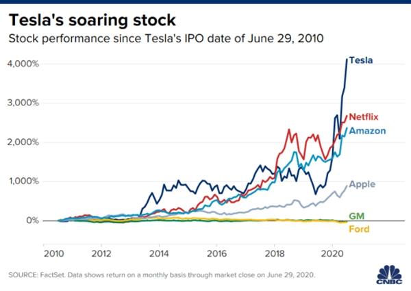 Cổ phiếu Tesla tăng vượt trội so với các