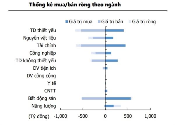 Thống kê mua/bán của khối ngoại theo ngành. Nguồn: Bloomberg, FiinPro, KIS